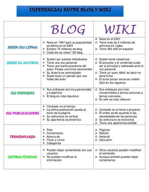 blogger wikipedia cuadro comparativo blog wiki