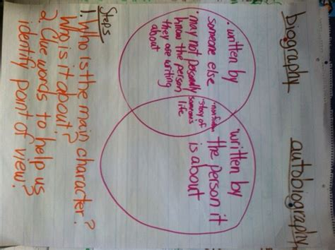 biography vs autobiography anchor chart saira banu