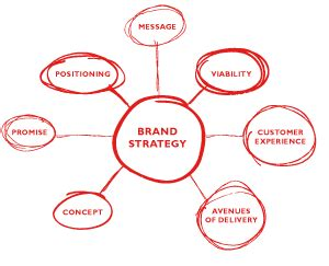 how to start a brand how to create a brand strategy