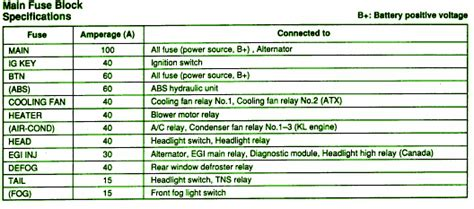 1998 mazda 626 2000 fuse box diagram circuit wiring diagrams