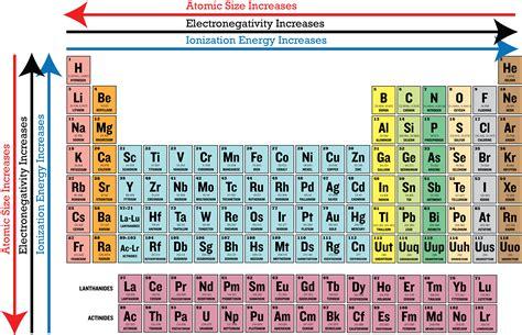user phaello sandbox chemistry ionization energy wikieducator