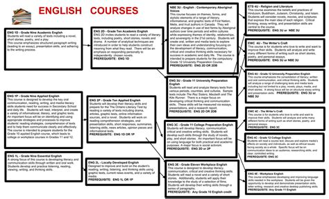 english course themes academic english writing course