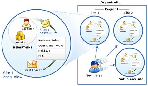 manageengine service desk support manageengine servicedesk plus reviews of manageengine