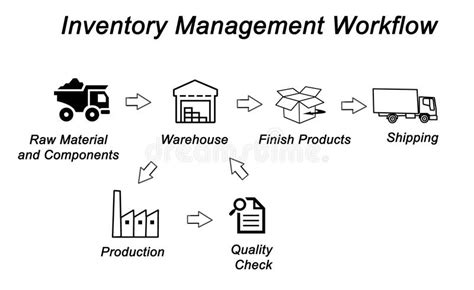 inventory workflow diagram inventory management workflow stock illustration