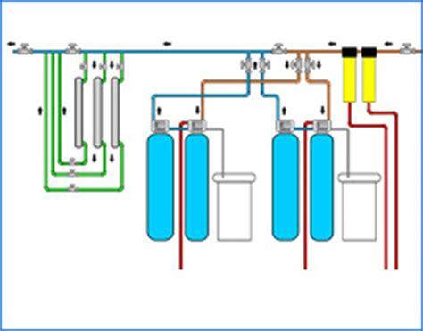 Lu Uv Sterilight pre芟i蝣艷avanje vode tretmani voda omek蝣avanje vode
