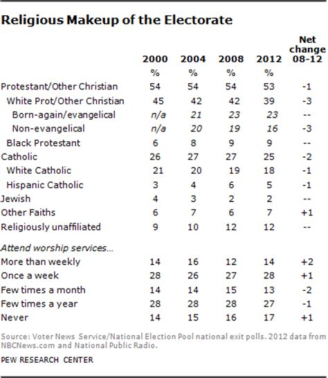how the faithful voted a preliminary 2016 analysis pew how the faithful voted 2012 shepherd