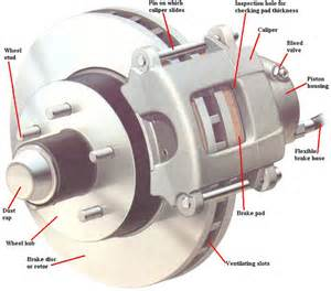 Parts Of Brake System In Car Your Guide To F 150 Brakes Mbworld