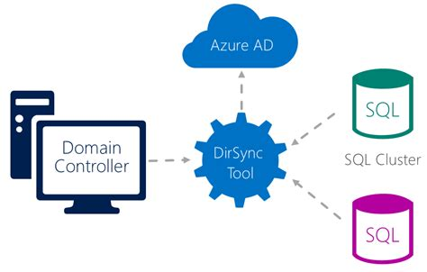 Domain Controller Azure Ad