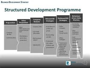 Strategic Business Development Plan Template How To Develop An Effective Business Development Strategy