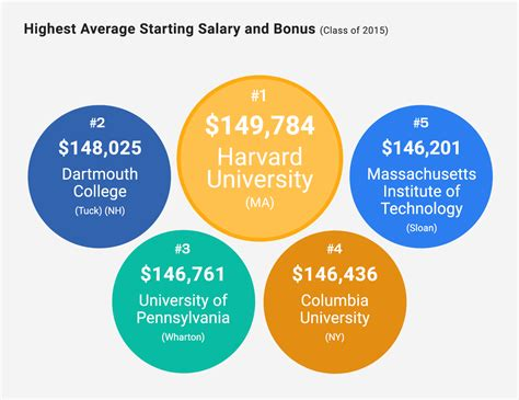 Harvard Mba Salary After 5 Years by U S News Data Rates Starting Salaries For Mba Grads