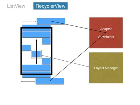 listview layout manager diaconu andrei list view vs recyclerview in android l