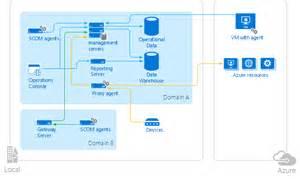 microsoft monitoring product comparison microsoft docs