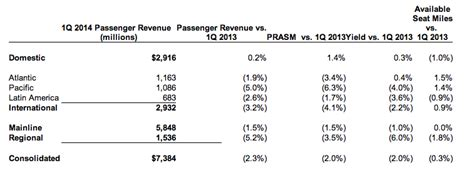 united airlines continues to face unit revenue pressure amidst united air rs up promises of improvement despite a