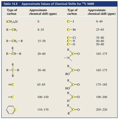 c nmr table pictures to pin on pinsdaddy
