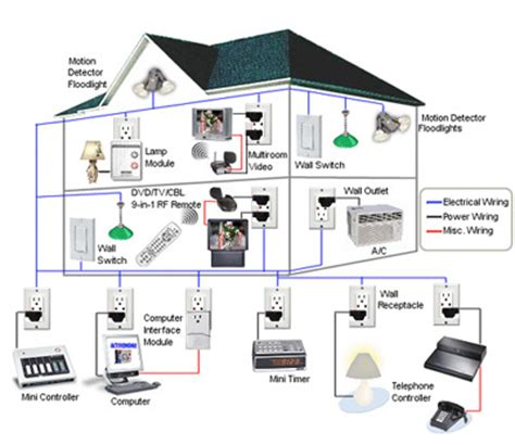 smart home technology system home automation technology design evolutions inc ga