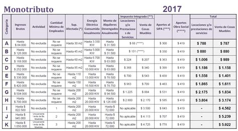 tabla monotributo 2016 afip ganancias tabla deducciones 2017 impuestos blog