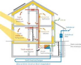 Home Design Diagram Passive House Construction What It Is And Why You May Be