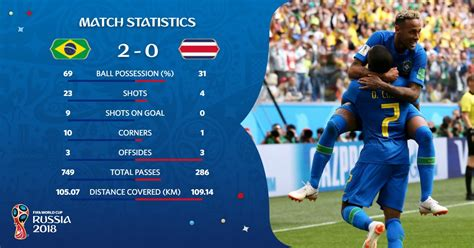 hasil pertandingan world cup 2018 brasil vs kosta rika