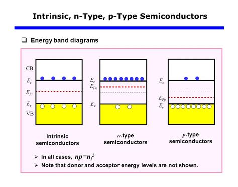 energy band diagram for p type semiconductor carrier modeling ppt