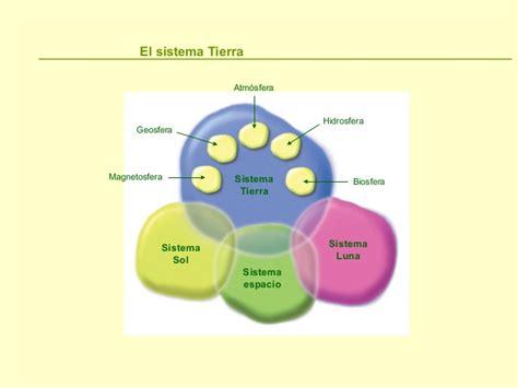 ejemplo de sistemas abiertos tema1 concepto de medio ambiente 2016