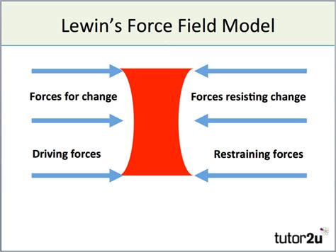 models of change management lewin s force field