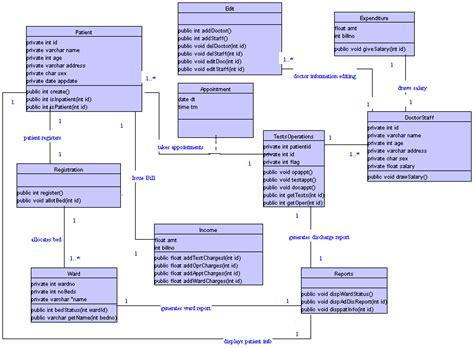 use diagram for hospital management system modeling hospital management database system using uml