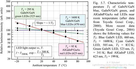 data emitting diode data emitting diode 28 images led characteristics and colours radio electronics