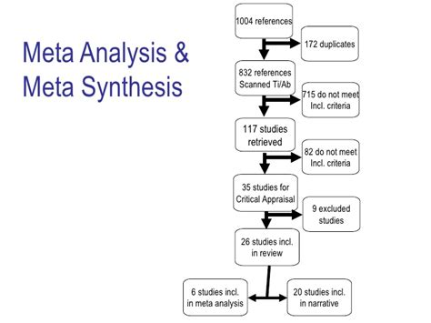 Meta Analysis As Quantitative Literature Review by Meta Synthesis Method For Qualitative Research A Literature Review Www Pendle Net