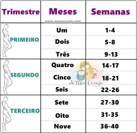 Calendario De 13 Meses Tabela Gestacional Convertendo Semanas Em Meses E Meses