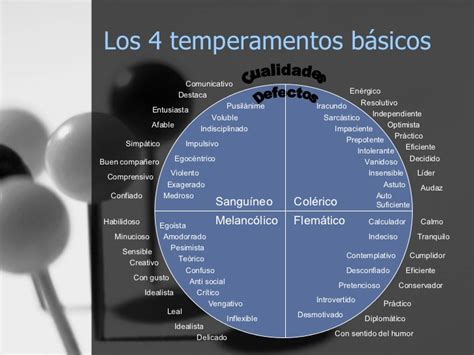 tabla de los temperamentos la mujer y los cuatro temperamentos
