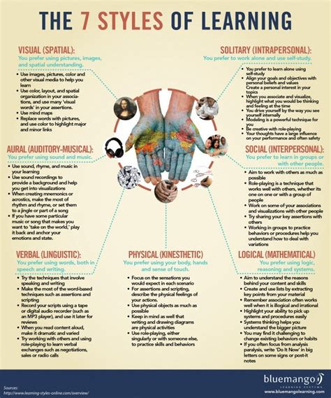 learning learning explained to your ã a guide learning methods learning styles thinking styles and