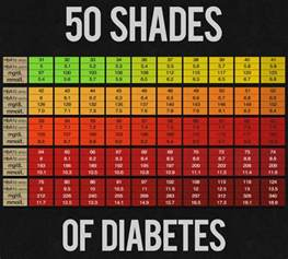 blood sugar chart template 25 printable blood sugar charts normal high low