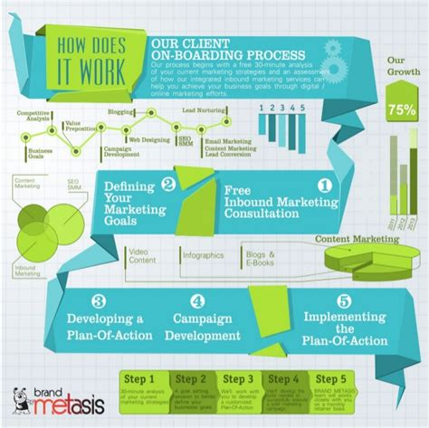 our client onboarding process brand metasis integrated