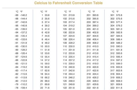 Celsius To Fahrenheit Table by Search Results For Celsius To Fahrenheit Conversion Chart