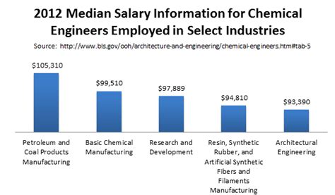 Chemical Engineering With Mba Salary by Graduate Schools Graduate Chemical Engineering Schools