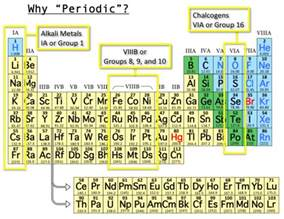 but where does the name periodic table come