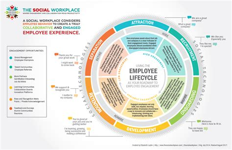 what information does an employee expect an employee communication primer employee lifecycle roadmap for employee engagement