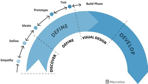 ux pattern definition the process user experience process ux process