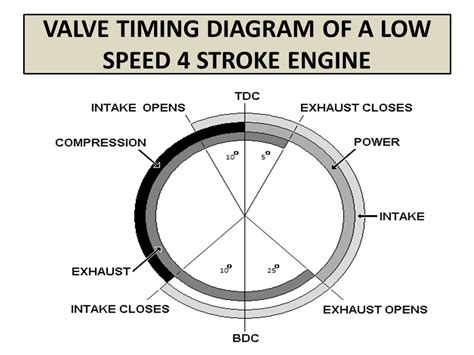 valve timing diagram of four stroke engines ppt