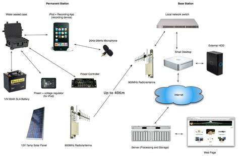 network technologies layout a new technology can remotely analyze an ecosystem s