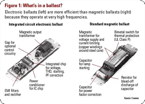 electrical ballast gallery
