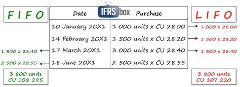 Ias 2 Cost Formulas Weighted Average Fifo Or Fofo Ifrsbox Making Ifrs Easy Lifo Excel Template
