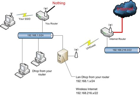 how to connect a a wireless connection through a server
