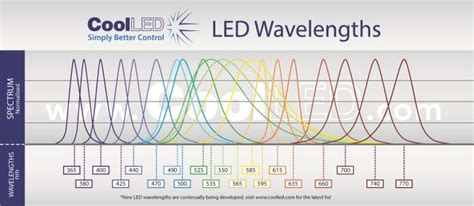 led light spectrum chart pe 100 led microscope light coolled led illumination