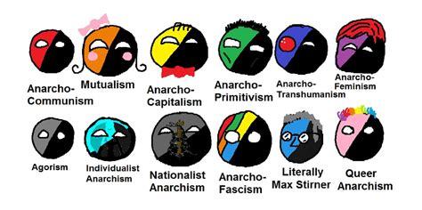 types of what is anarchism not a party