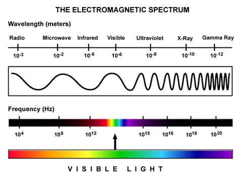 frequency of light calculator led aquarium lights lighting how they work diy