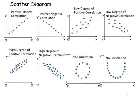 pattern correlation definition correlation and regression