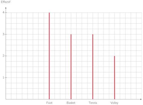tracer diagramme en baton excel les statistiques site de 4eme