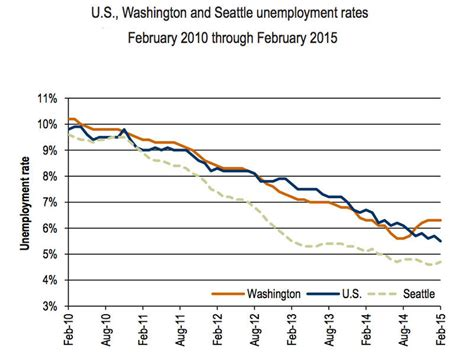 washington unemployment rate flat now lags national rate