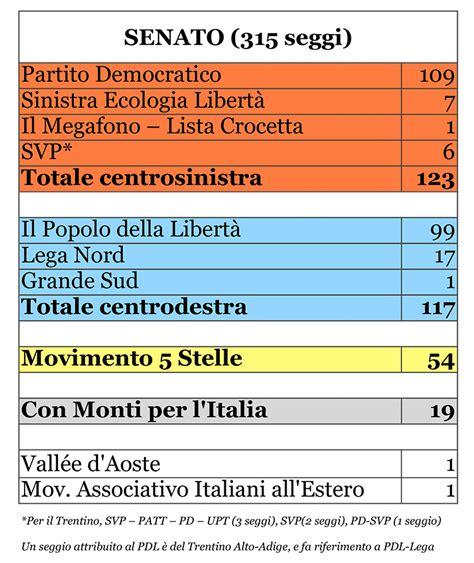 composizione deputati elezioni 2013 i seggi di e senato idee in movimento